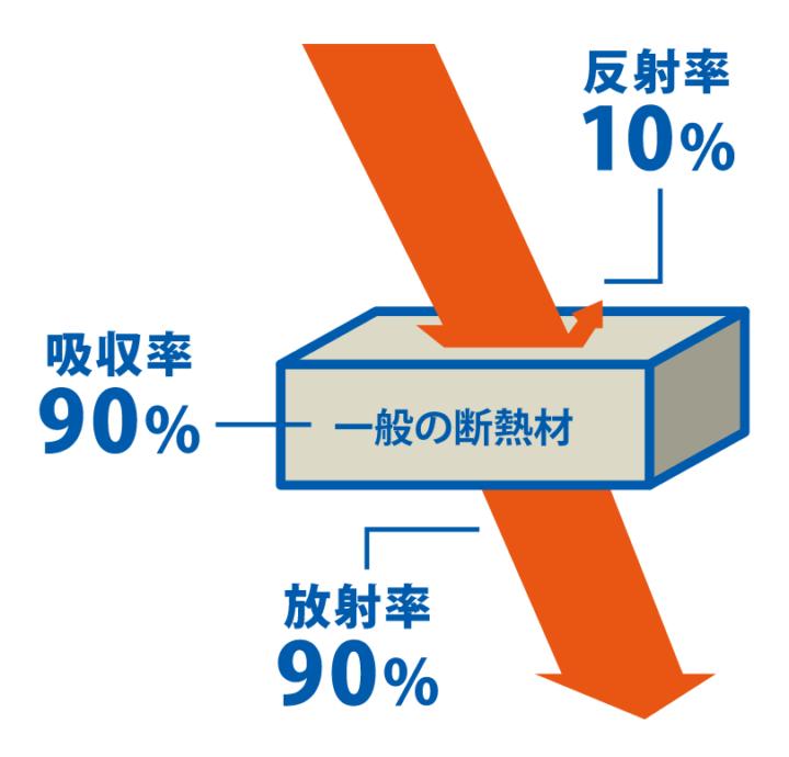 断熱材の反射率